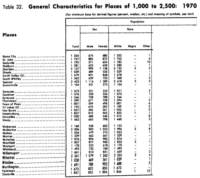 general characteristics for places of 1,000 to 2,500; 1970